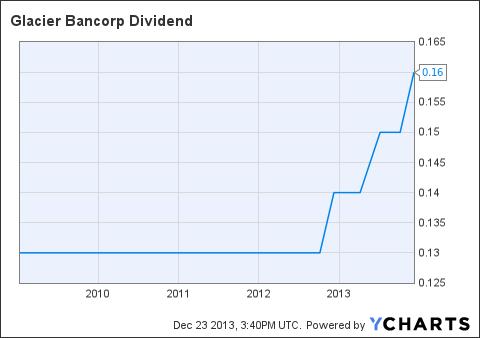 GBCI Dividend Chart