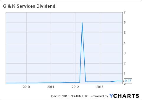 GK Dividend Chart