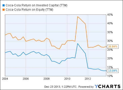 KO Return on Invested Capital (<a href=