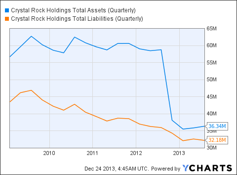 CRVP Total Assets (Quarterly) Chart