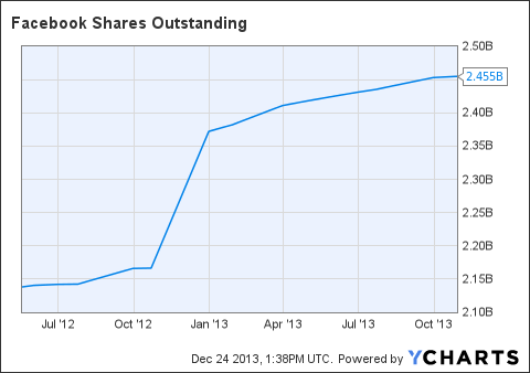 FB Shares Outstanding Chart