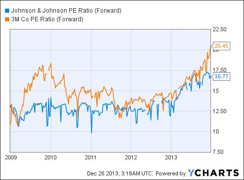 JNJ PE Ratio (Forward) Chart