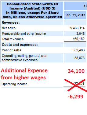 walmart new operating income