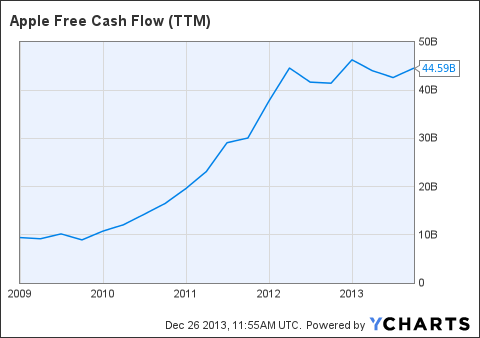 AAPL Free Cash Flow (NYSE:<a href='http://seekingalpha.com/symbol/TTM' title='Tata Motors Limited'>TTM</a>) Chart