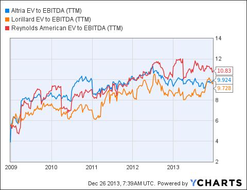 MO EV to EBITDA (NYSE:<a href='http://seekingalpha.com/symbol/TTM' title='Tata Motors Limited'>TTM</a>) Chart