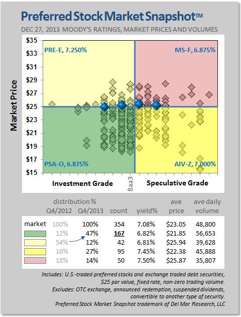 Preferred stock market snapshot