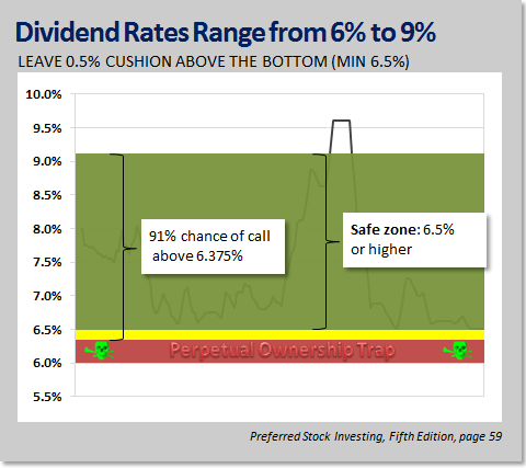 Dividend rates range from 6 percent to 9 percent