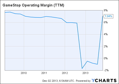 GME Operating Margin (<a href=
