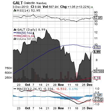 http://static.cdn-seekingalpha.com/uploads/2013/12/3/saupload_galt_chart1.png