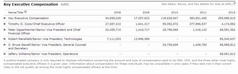 Apple Executive Compensation CEO 2013 2012 2011