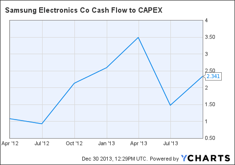 SSNLF Cash Flow to CAPEX Chart
