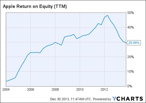 AAPL Return on Equity (NYSE:<a href='http://seekingalpha.com/symbol/TTM' title='Tata Motors Limited'>TTM</a>) Chart
