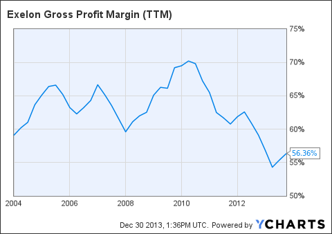 EXC Gross Profit Margin (<a href=