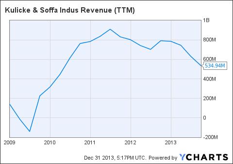 KLIC Revenue (<a href=