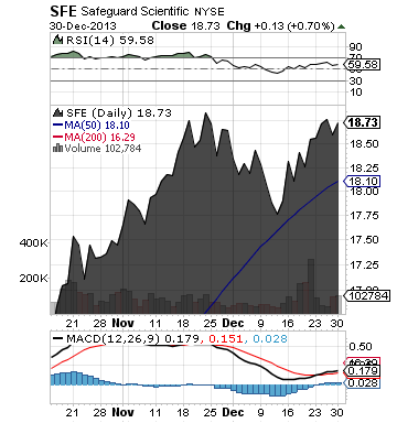 http://static.cdn-seekingalpha.com/uploads/2013/12/31/saupload_sfe_chart.png