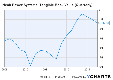 NPWZ Tangible Book Value (Quarterly) Chart