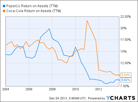 PEP Return on Assets (NYSE:<a href='http://seekingalpha.com/symbol/TTM' title='Tata Motors Limited'>TTM</a>) Chart