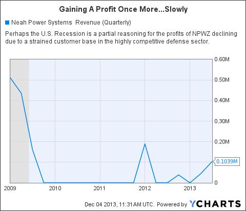 NPWZ Revenue (Quarterly) Chart