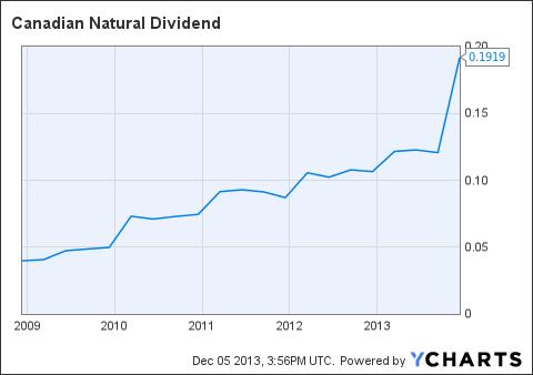 CNQ Dividend Chart