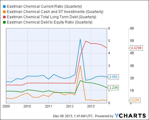 EMN Current Ratio (Quarterly) Chart