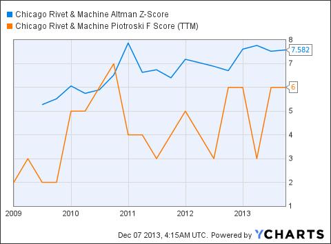 CVR Altman Z-Score Chart