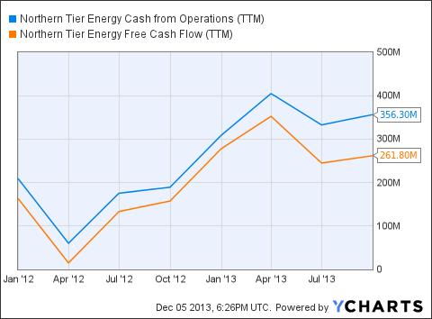 NTI Cash from Operations (<a href='http://seekingalpha.com/symbol/TTM' title='Tata Motors Limited'>TTM</a>) Chart