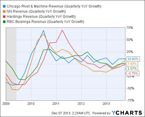 CVR Revenue (Quarterly YoY Growth) Chart