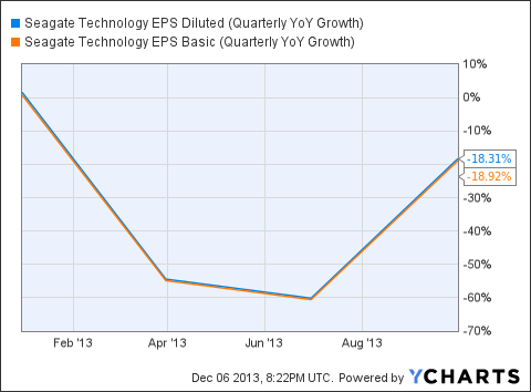 STX EPS Diluted (Quarterly YoY Growth) Chart