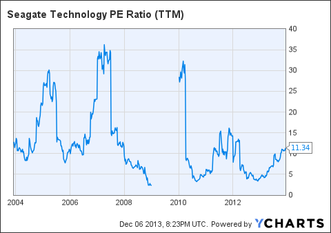 STX PE Ratio (<a href=