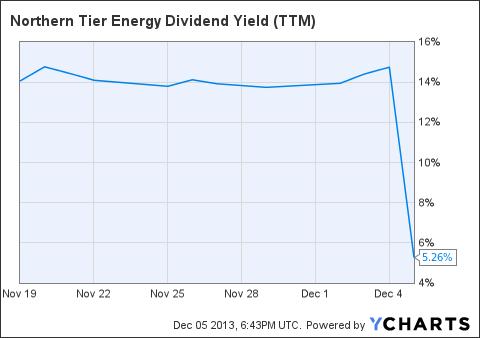 NTI Dividend Yield (<a href='http://seekingalpha.com/symbol/TTM' title='Tata Motors Limited'>TTM</a>) Chart