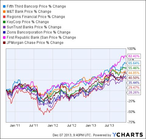 FITB Chart
