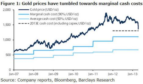 Gold Marginal Cash Costs