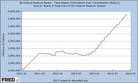 Federal Reserve Banks Total Assets