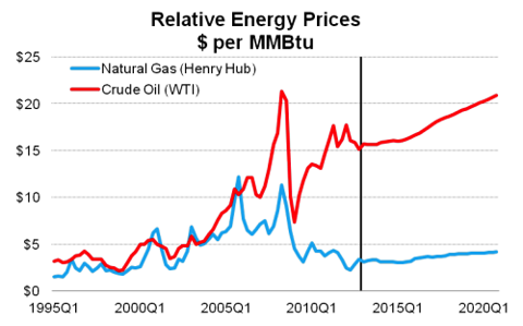 Relative Energy Prices