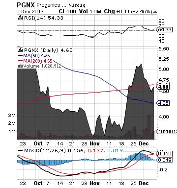 http://static.cdn-seekingalpha.com/uploads/2013/12/8/saupload_pgnx_chart.png
