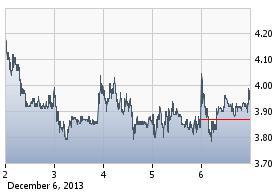 http://static.cdn-seekingalpha.com/uploads/2013/12/8/saupload_ziop_chart.jpg