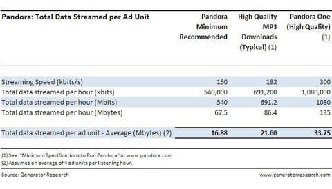 Pandora_Total-Data-Streamed-per-Hour