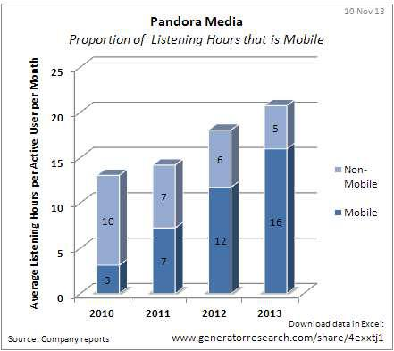 Pandora_Proportion-of-Monthly-Listening-Hours-that-is-Mobile