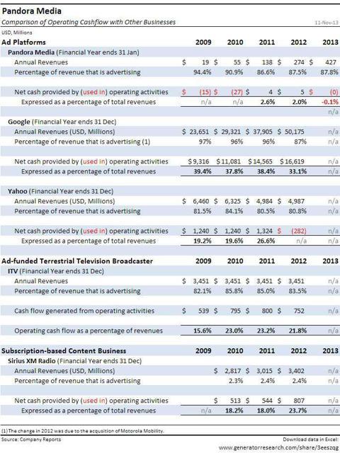 Pandora_Detailed-Comparison-of-Operating-Cashflow-with-Google-Yahoo-Sirius-XM-Radio-and-ITV