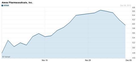 Arena Chart - Source, Yahoo Finance