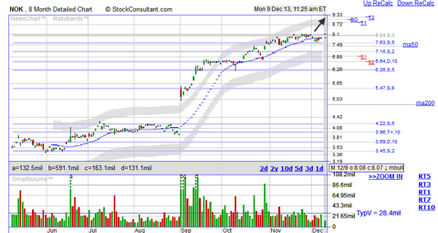 NOK breakout stock chart from StockConsultant.com