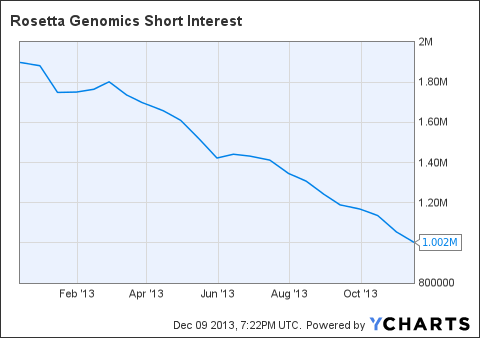 ROSG Short Interest Chart