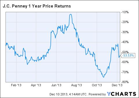 JCP 1 Year Price Returns Chart