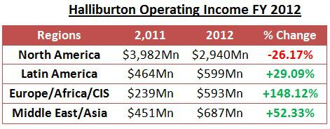 Halliburton Operating Income 2011-12