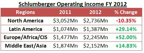 Schlumberger Operating Income 2011-12