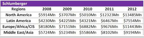 Schlumberger Revenues 2008 - 2012