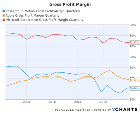 RIMM Gross Profit Margin Quarterly Chart