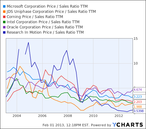 MSFT Price / Sales Ratio TTM Chart