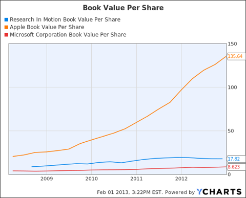 RIMM Book Value Per Share Chart