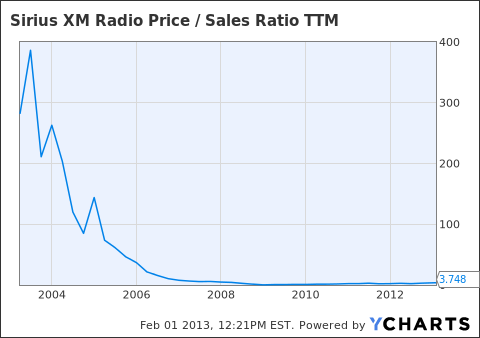 SIRI Price / Sales Ratio TTM Chart